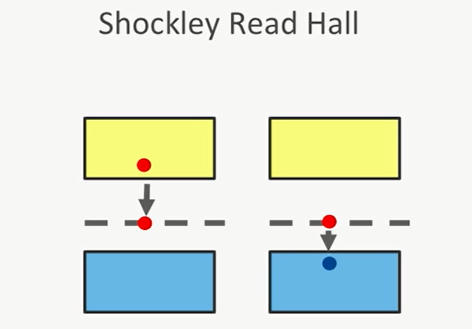 Shockley read hall recombination pdf download
